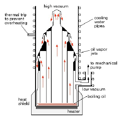 پمپ وکیوم دیفیوژن